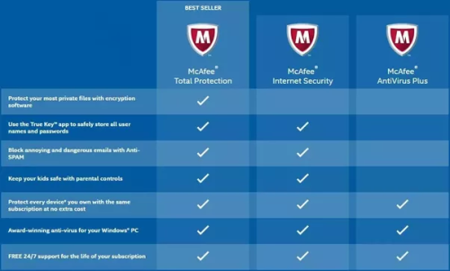 McAfee Total Protection 2019 / Unlimited Devices / 1 Year