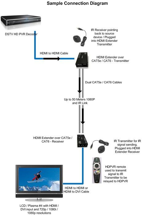 293424_150120233153_HDMI_Extender_with_IR_Link_diagram_over_CAT5e_CAT6e hdmi single or double cable hdmi extender over cat6 with ir HDMI to Cat6 at soozxer.org