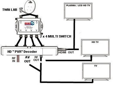 Receivers Amp Dishes 2 X 4 Multiswitch Hd Decoder