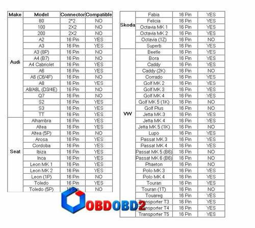 New Type Vag KKL 409 1 Com with FT232RL Chip OBD2 Diagnostic Interface  Cable, R375